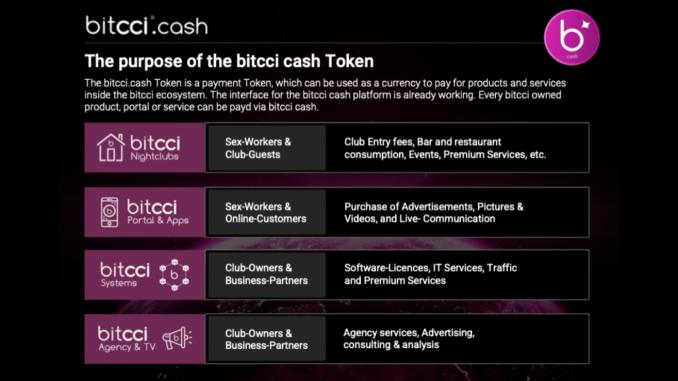 bitcci digitalisierungsprojekte cash token